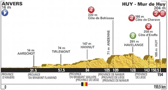 Frantziako Tourra 2015: 3. etapa