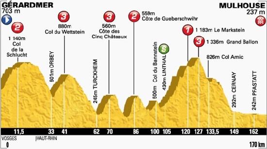 Tourreko 9. etapa